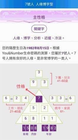 高雲翔生命密碼 ,以AT集團密碼酷APP輸入生日自動顯碼。(圖/楊曼芳提供)
