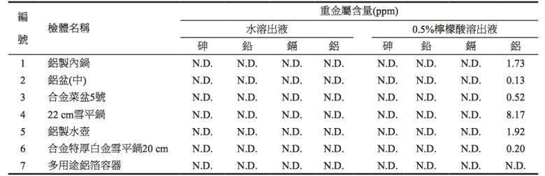 (圖/食力foodNEXT,資料來源=Ann. Rept. Food Drug Res. 3 : 26-30 2012)