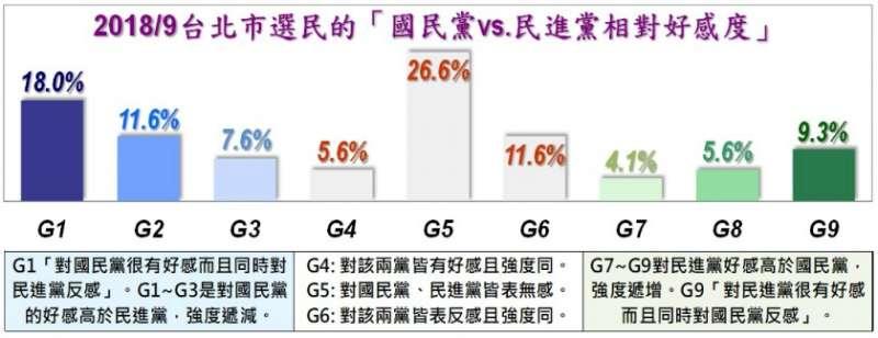 2018年9月台北市民眾的「國民黨vs.民進黨相對好感度」圖表。(取自美麗島電子報民調)