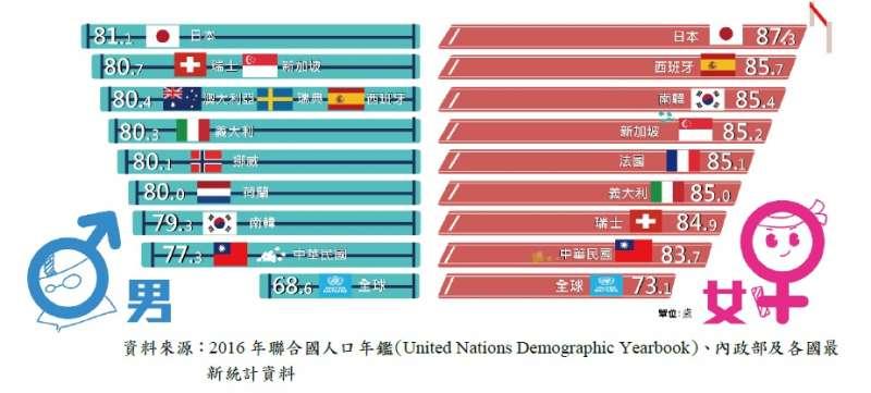 2018-9-21-各國平均壽命。(取自內政部)
