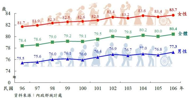 2018-9-21-歷年國人平均壽命趨勢圖。(取自內政部)