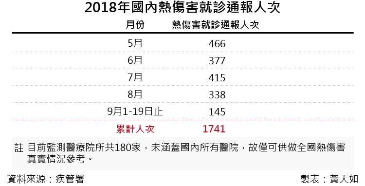 20180922-A第二段-天如專題_042018年國內熱傷害就診通報人次
