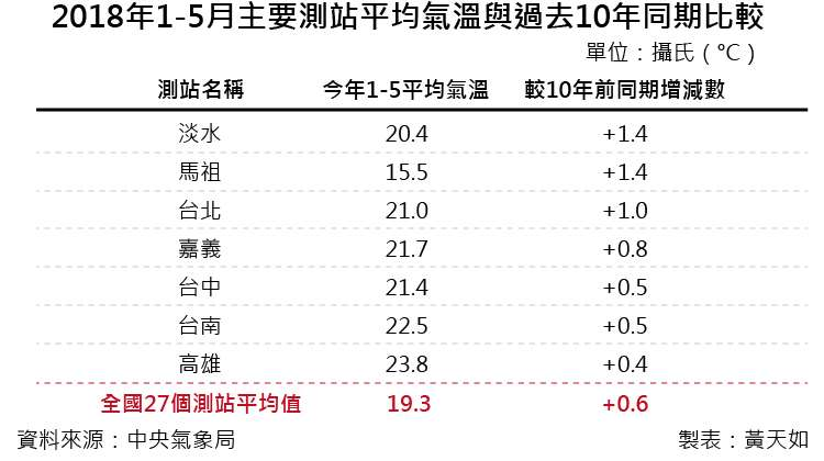 20180922-A第四段-天如專題_032018年1-5月主要測站平均氣溫與過去10年同期比較