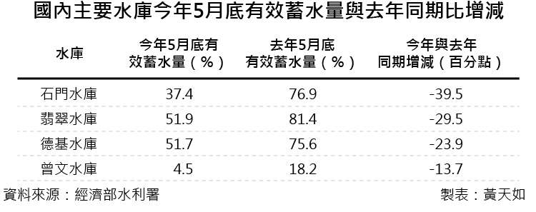 20180922-A最後一段-天如專題_02國內主要水庫今年5月底有效蓄水量與去年同期比增減