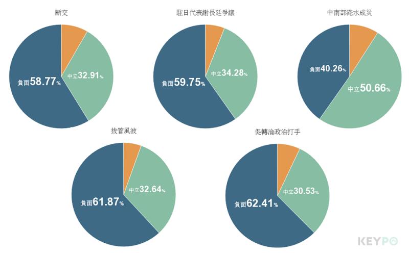 20180922-網路大數據分析,與民進黨有關的負面事件幾乎都集中在這一個月,加上民眾最不滿的「促轉會淪為打手」爭議重創形象,都是造成不滿意度創新高的主因。(取自KEYPO大數據關鍵引擎,分析區間:2018年3月22日至2018年9月17日)