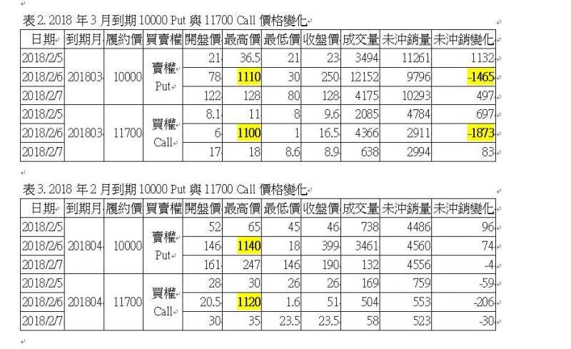表2、3. 2018年3月到期10000 Put與11700 Call價格變化與2018年2月到期10000 Put與11700 Call價格變化。(作者提供)