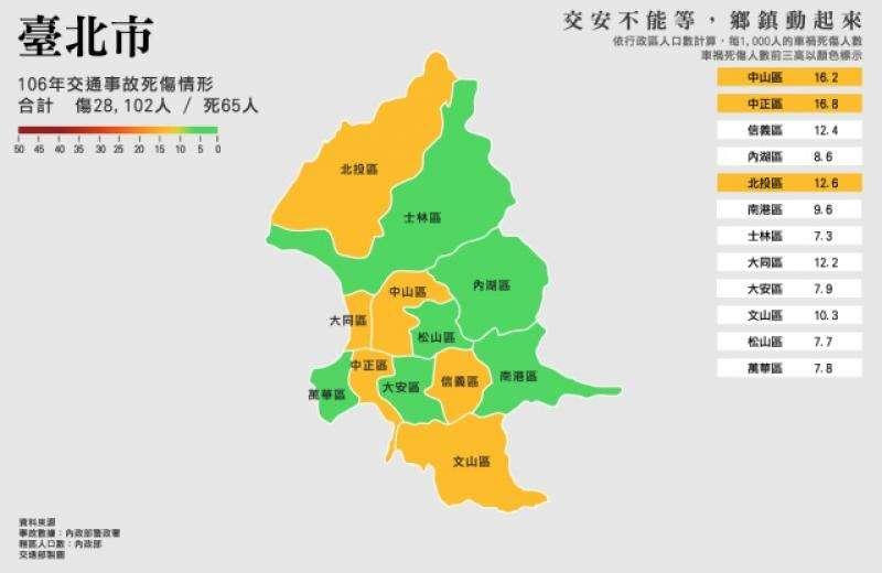 台北市去年交通事故傷亡數,有2萬8102人受傷、65人死亡,其中事故比例最高行政區前三名為中正區(16.8 人)、中山區(16.2 人)、北投區(12.6 人)。(交通部提供)