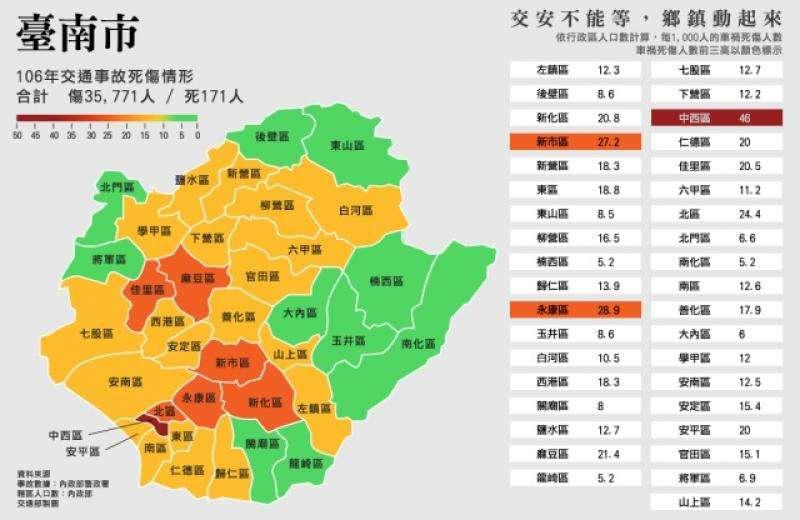 台南市去年交通事故傷亡數,有3萬5771人受傷、171人死亡,其中事故比例最高行政區前三名為中西區(46 人)、永康區(28.9 人)、新市區(27.2 人)。(交通部提供)