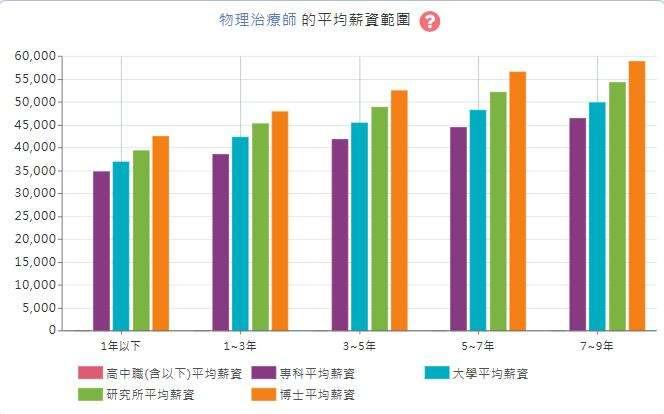 天如 物理治療師平均薪資圖表(資料來源:1111人力銀行).jpg