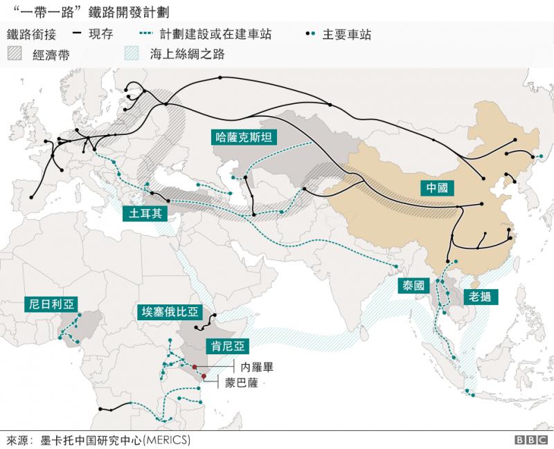 一帶一路鐵路計劃示意圖。中國利用日益壯大的經濟實力推動雄心勃勃的「一帶一路」倡議。(圖/BBC中文網)
