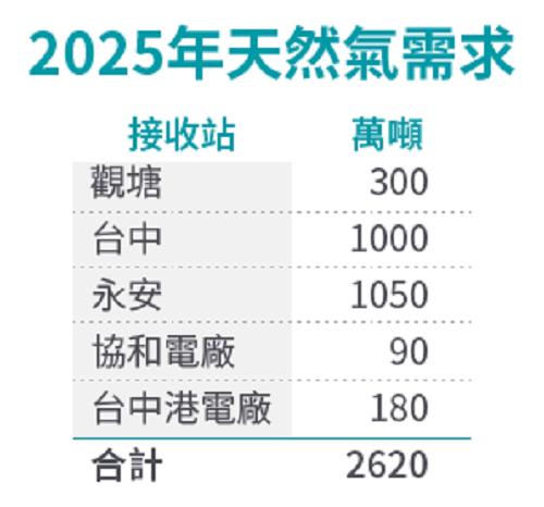 2025年天然氣需求一覽表。