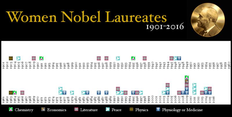 諾貝爾獎自1901年首度頒發以來,女性獲獎者只佔約5%。(Girona7 @Wikipedia/CC BY-SA 3.0)