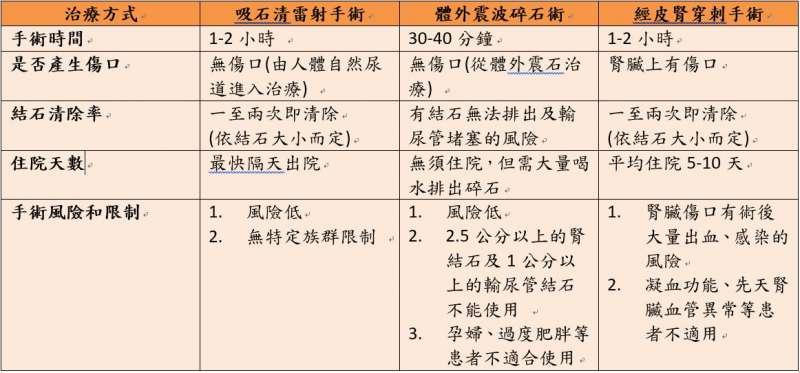 (圖片來源:國立臺灣大學醫學院附設醫院醫療體系全球資訊網,http://www.ntuh.gov.tw/default_SP.aspx)