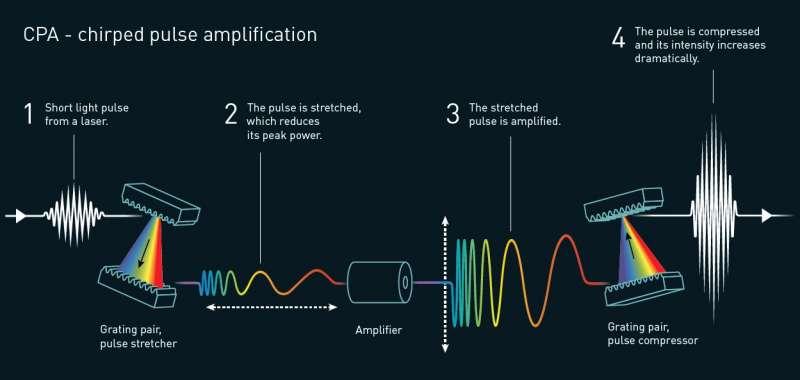 「啁啾脈衝放大」(chirped pulse amplification,CPA)(諾貝爾獎委員會)