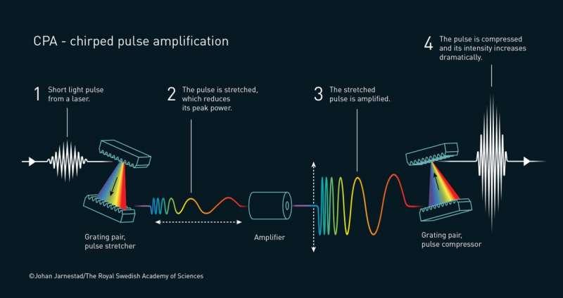 啁啾脈衝放大(chirped pulse amplification,CPA)(瑞典皇家科學院)