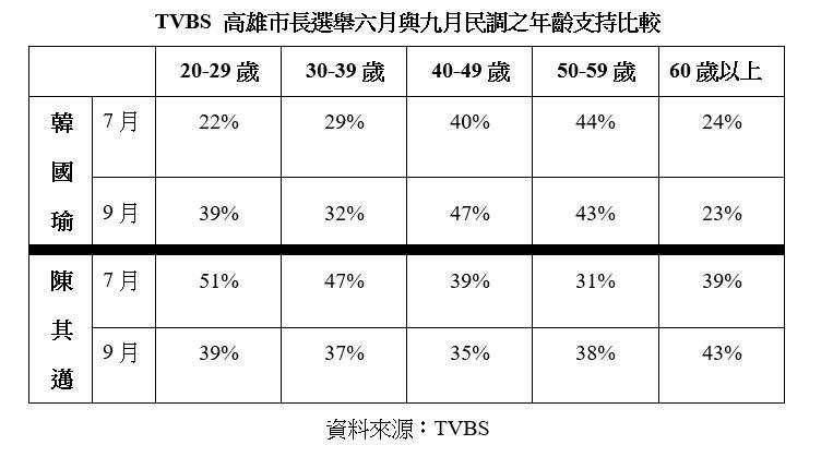 20181002-TVBS 高雄市長選舉六月與九月民調之年齡支持比較。(作者提供)