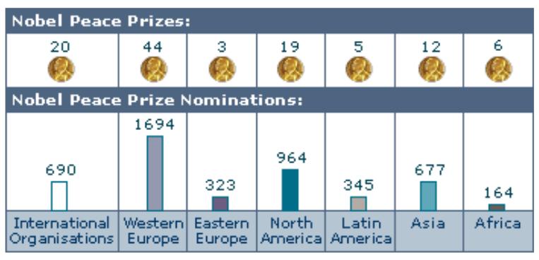 諾貝爾和平獎在1901年至2001年間的獎項、被提名者分佈狀況。(The Nobel Prize)