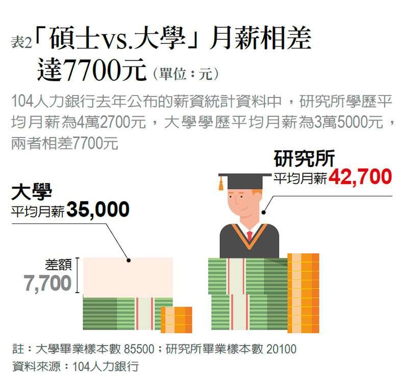 月薪與大學生的差距還是存在。(圖/遠見雜誌)