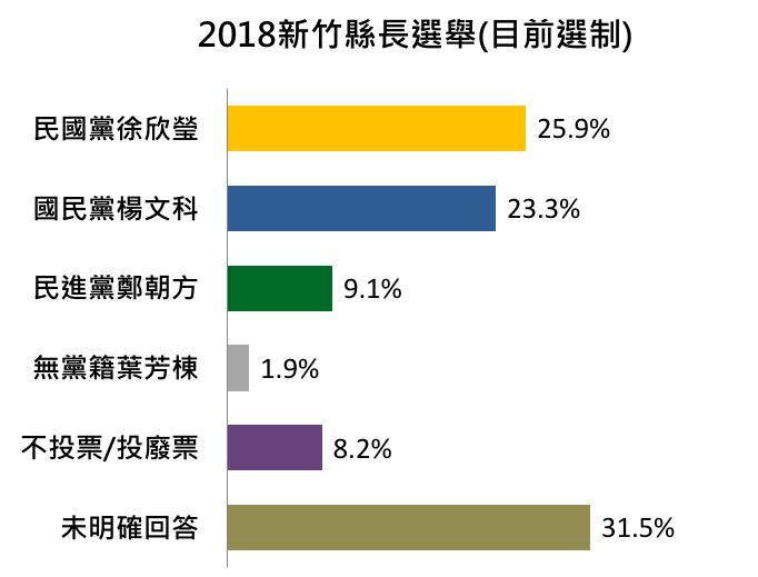 目前選制下,2018年新竹縣長參選人民調。(負數票協會提供)