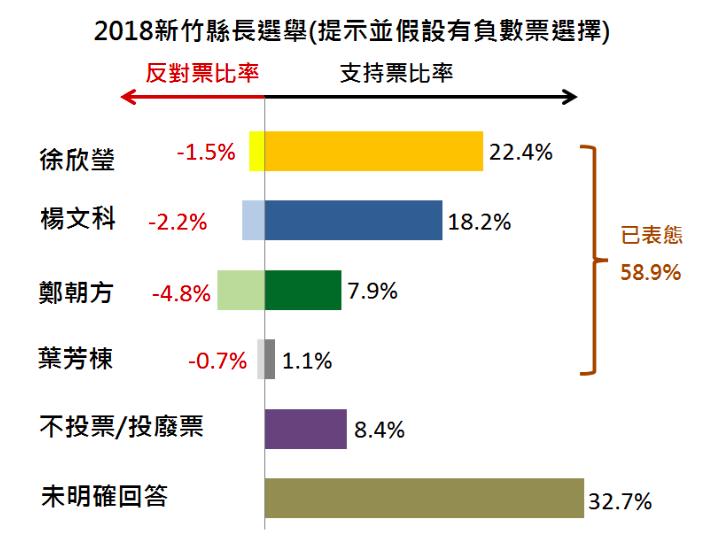 負數票選制下,新竹縣長參選人支持度民調。(負數票協會提供)