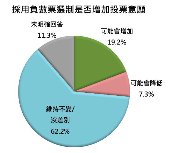 負數票選制能否增加新竹縣民投票意願。(負數票協會提供)