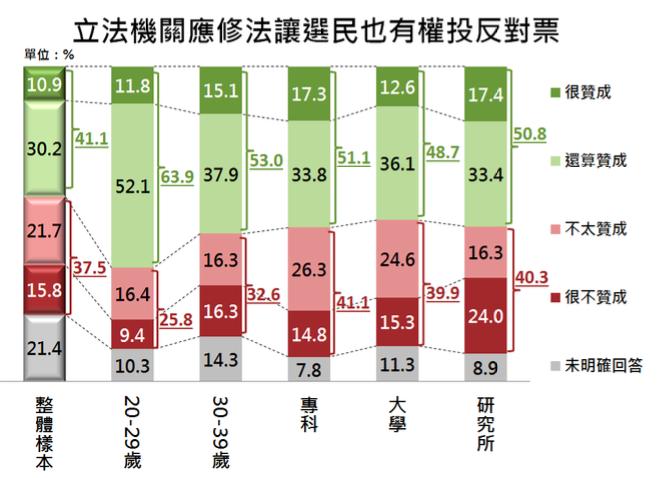 新竹縣民是否支持選民有權投下反對票。(負數票協會提供)