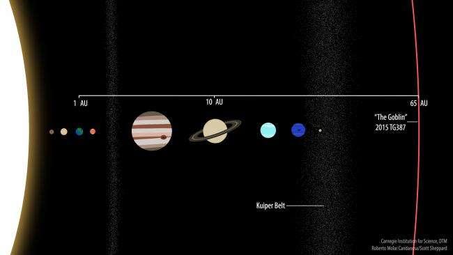 科學家在太陽系邊緣發現新的天體:矮行星「2015 TG387」(取自美國卡內基科學研究所)