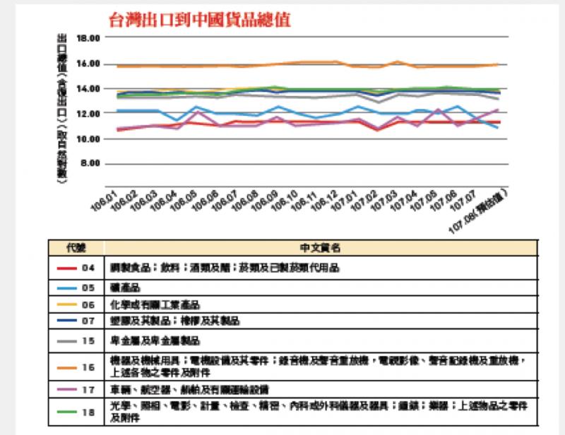 20181008-台灣出口到中國貨品總值。(作者提供)