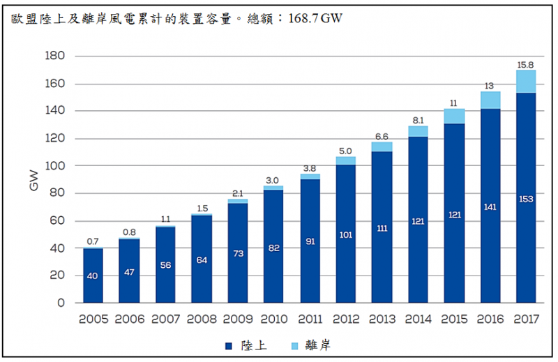 圖4:歐洲風力協會對2005-2017年陸上風電與離岸風電裝置容量的統計。(作者提供)