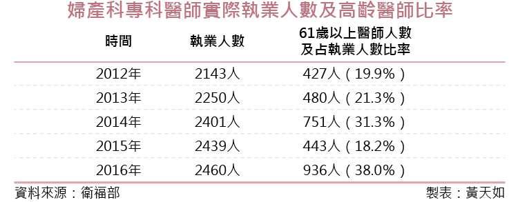 20181012-SMG0035-01_03-國內近年婦產科專科醫師實際執業人數及高齡醫師比率