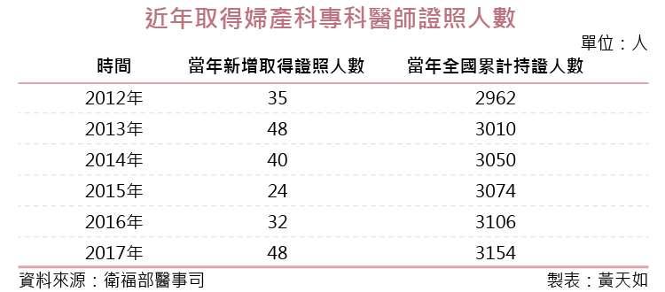 20181012-SMG0035-01_04-國內近年取得婦產科專科醫師證照人數