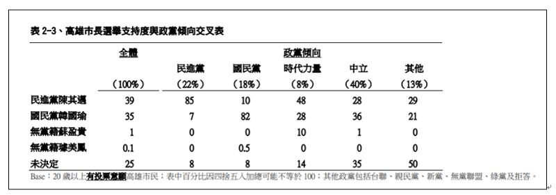 TVBS做的高雄市長選舉民調交叉分析。