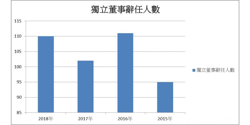 數據顯示,上市櫃公司獨立董事辭任人數,在樂陞案發生前後有了劇變,今年離職潮更有可能達到新高。
