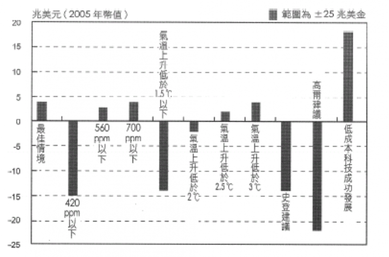 20181015-(圖1)顯示不同情境之成本效益分析(範圍為25兆美金)。(作者整理提供)