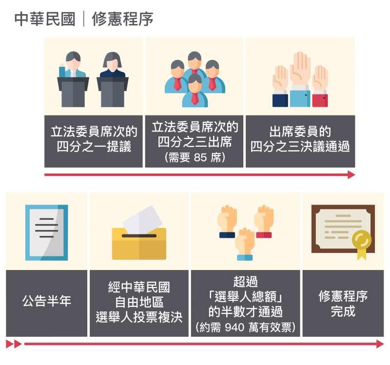 中華民國憲法修改的程序難如登天,像是一個「被鎖定」的制度。(圖/資料來源│蘇彥圖說明 圖說設計│林承勳、張語辰,研之有物提供)