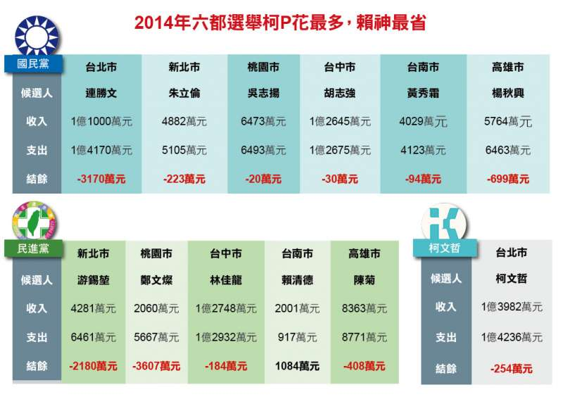 2014年六都選舉,柯P花最多,賴神最省