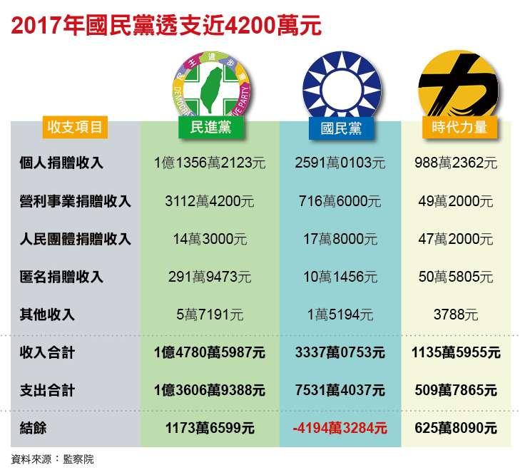 2017年國民黨透支近4200萬元