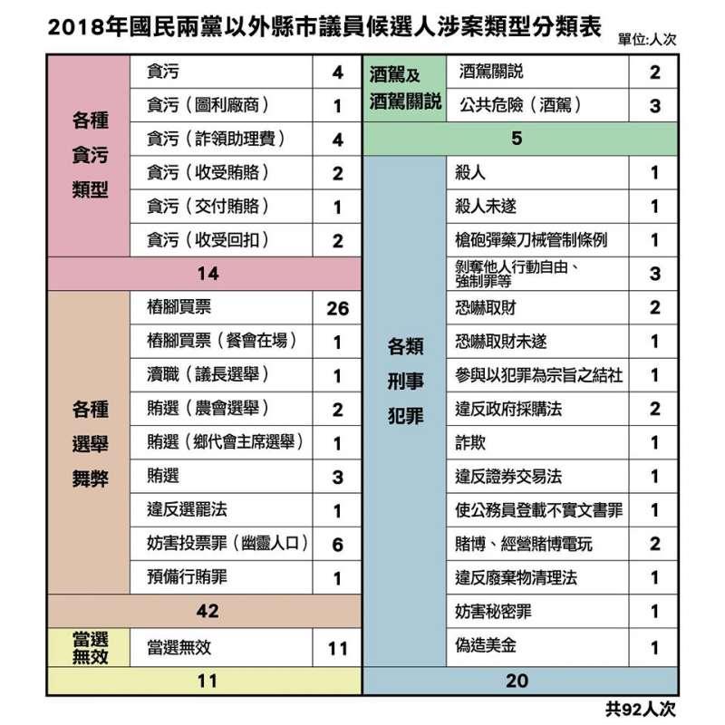 時代力量黨團今(18)日公布2018年國民兩黨以外縣市議員候選人涉案報告書,此圖為涉案類型分類表。(取自時代力量臉書)