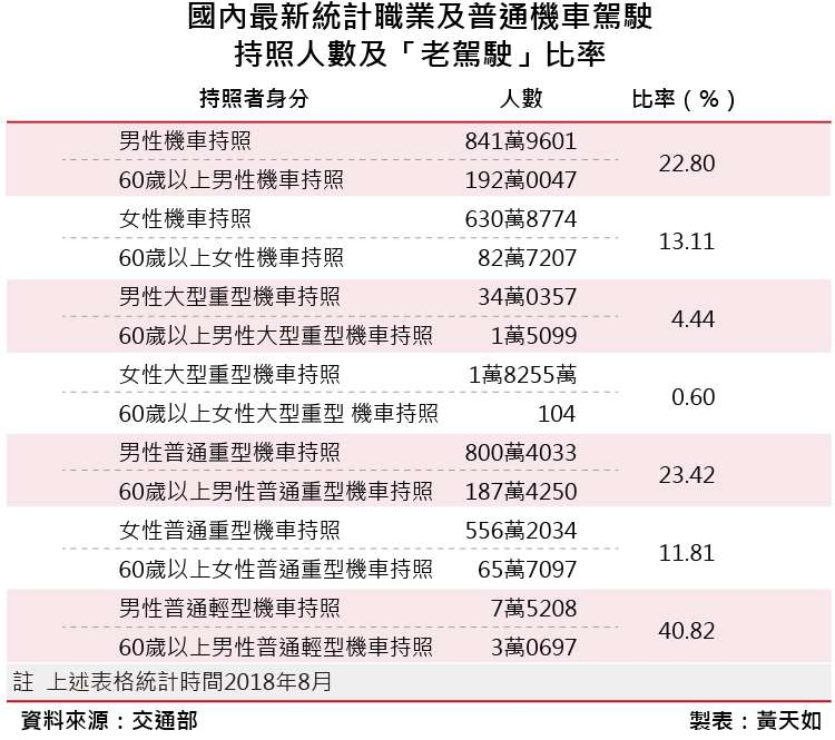 20181019-SMG0035-04-國內最新統計職業及普通機車駕駛持照人數及「老駕駛」比率