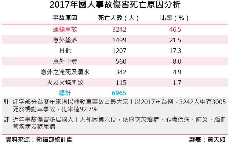 20181019-SMG0035-022017年國人事故傷害死亡原因分析