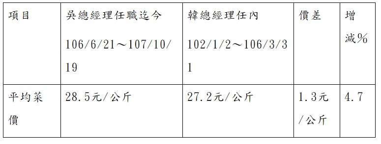 台北農產的菜價行情(北農)