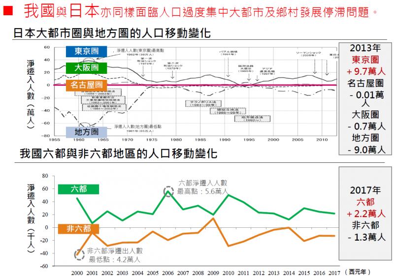 國家發展委員會簡報台灣與日本的城鄉差距圖表。(圖/想想論壇)