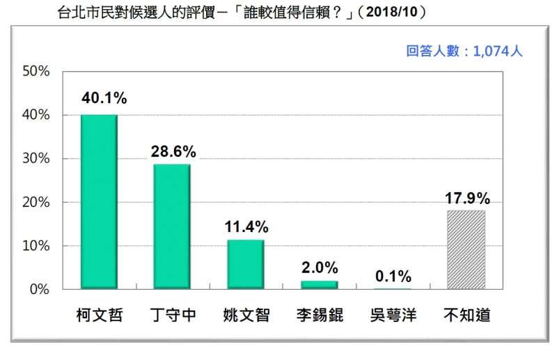 20181020-台北市民對候選人的評價-「誰較值得信賴?」(2018.10)(台灣民意基金會提供)