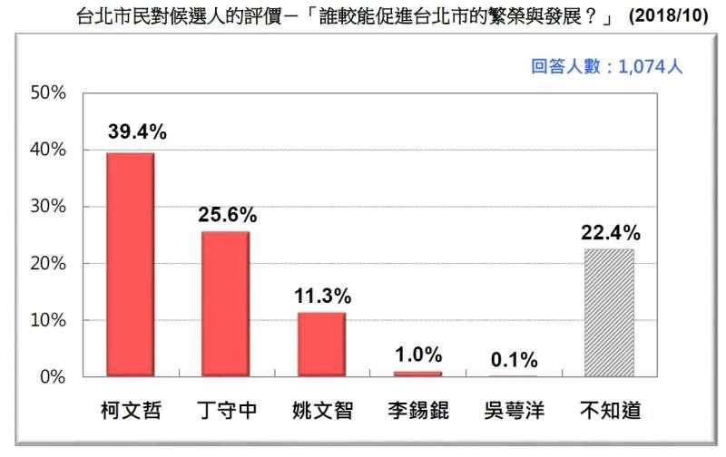 20181020-台北市民對候選人的評價-「誰較能促進台北市的繁榮與發展?」 (2018.10)(台灣民意基金會提供)