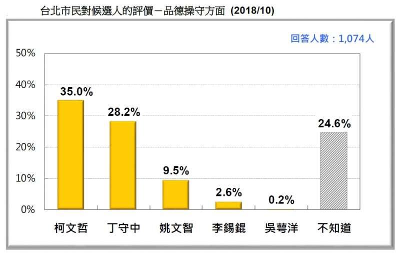 20181020-台北市民對候選人的評價-品德操守方面 (2018.10)(台灣民意基金會提供)