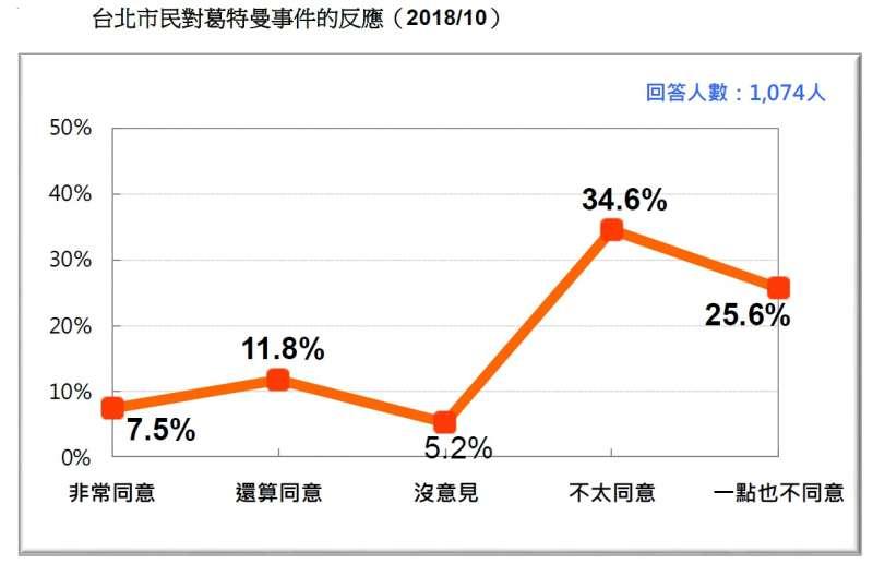 20181020-台北市民對葛特曼事件的反應(2018.10)(台灣民意基金會提供)