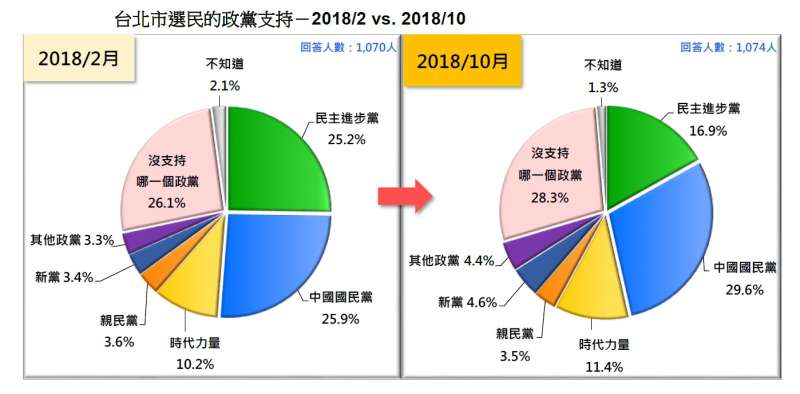 20181020-台北市選民的政黨支持(2018.02 v.s 2018.10)(台灣民意基金會提供)
