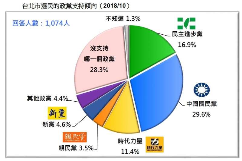 20181020-台北市選民的政黨支持傾向(2018.10)(台灣民意基金會提供)