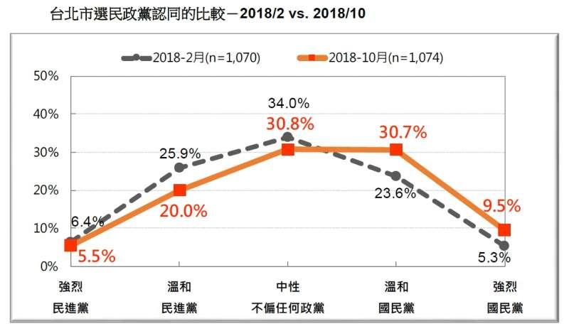 20181020-台北市選民政黨認同的比較(2018.02 v.s 2018.10)(台灣民意基金會提供)