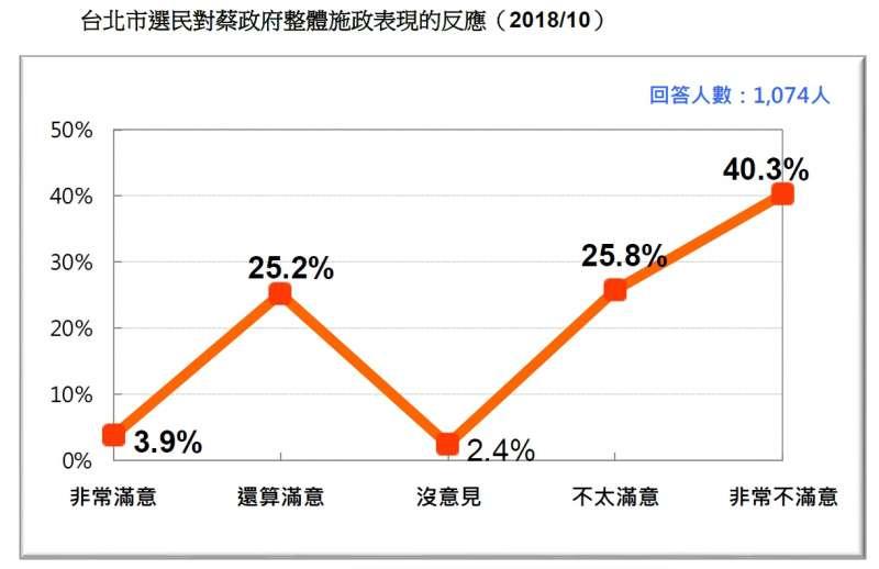 20181020-台北市選民對蔡政府整體施政表現的反應(2018.10)(台灣民意基金會提供)